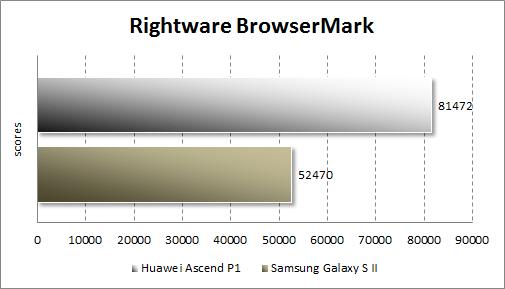 Тестирование Huawei Ascend P1 в Rightware BrowserMark