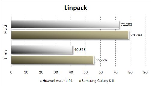Тестирование Huawei Ascend P1 в Linpack