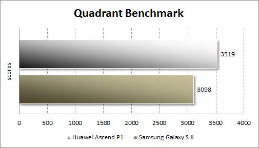 Тестирование Huawei Ascend P1 в Quadrant