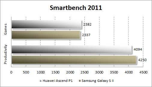 Тестирование Huawei Ascend P1 в Smartbench 2011