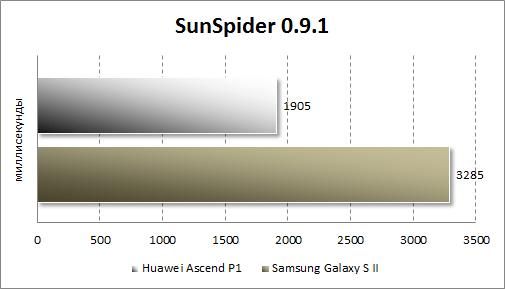 Тестирование Huawei Ascend P1 в SunSpider
