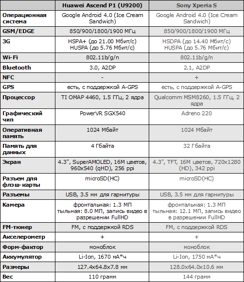 Характеристики Huawei Ascend P1 и Sony Xperia S