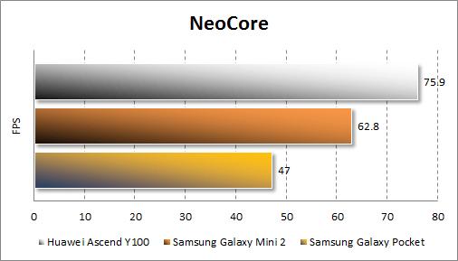 Тестирование Huawei Ascend Y100 в Neocore