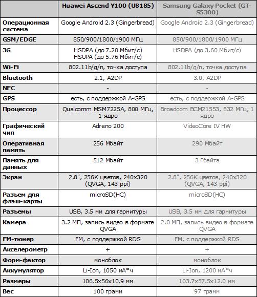 Характеристики Huawei Ascend Y100 и Samsung Galaxy Pocket