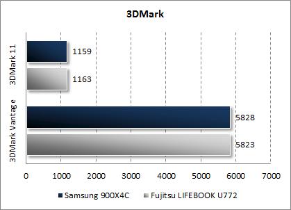 Результаты Samsung 900X4C в 3DMark Vantage и 3DMark 11