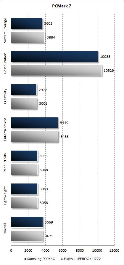 Результаты Samsung 900X4C в PCMark 7
