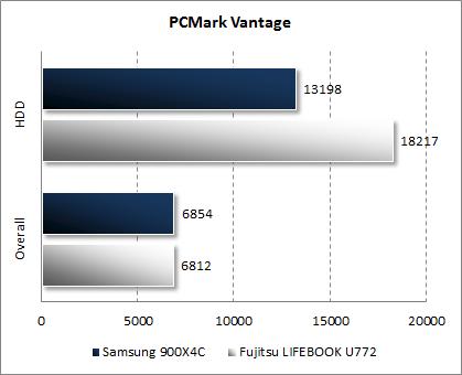 Результаты Samsung 900X4C в PCMark Vantage