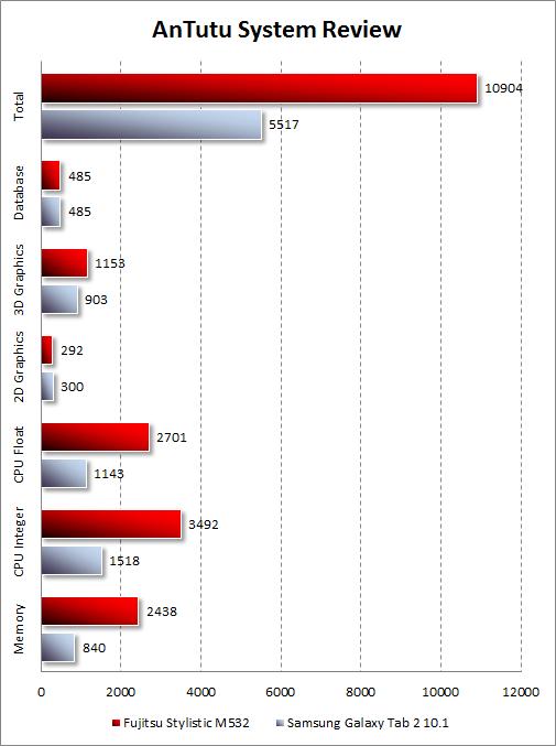 Результаты тестирования Fujitsu STYLISTIC M532 в AnTutu System Review