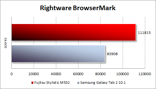 Результаты тестирования Fujitsu STYLISTIC M532 в RightWare Browsermark