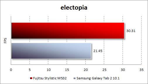 Результаты тестирования Fujitsu STYLISTIC M532 в Electopia