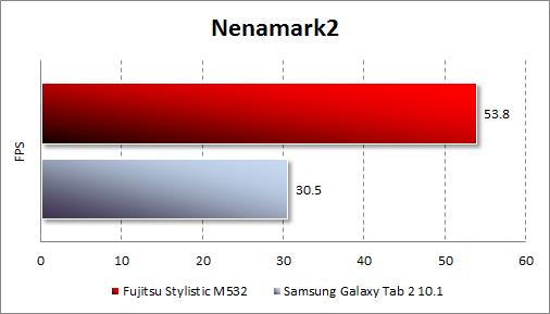 Результаты тестирования Fujitsu STYLISTIC M532 в Nenamark2