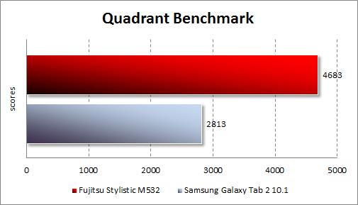 Результаты тестирования Fujitsu STYLISTIC M532 в Quadrant Standard