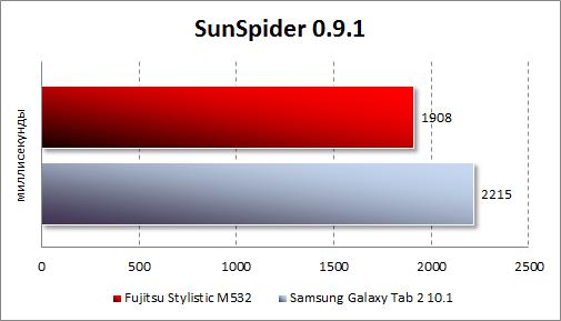 Результаты тестирования Fujitsu STYLISTIC M532 в SunSpider