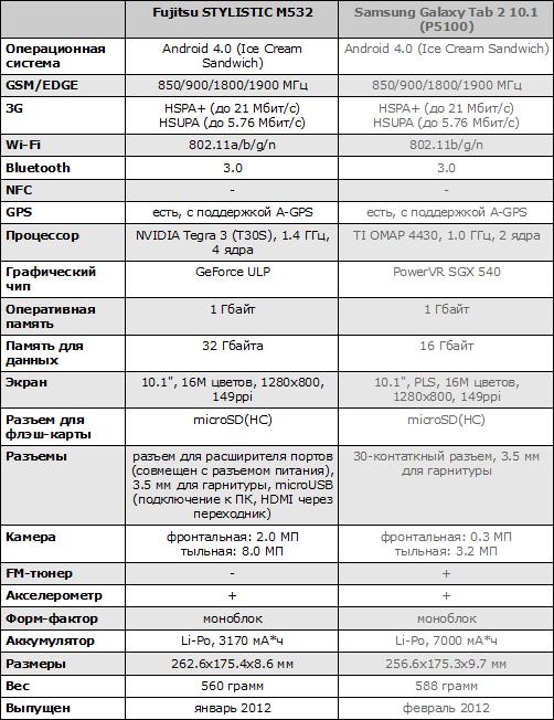 Характеристики Fujitsu STYLISTIC M532 и Samsung Galaxy Tab 2 10.1