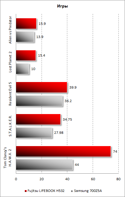 Результаты Fujitsu LIFEBOOK NH532 в играх