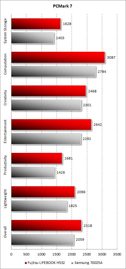 Результаты Fujitsu LIFEBOOK NH532 в PCMark 7