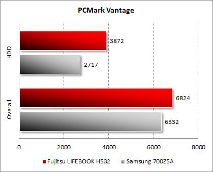 Результаты Fujitsu LIFEBOOK NH532 в PCMark Vantage