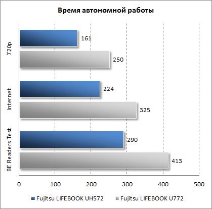Результаты Fujitsu LIFEBOOK UH572 в плане времени автономной работы