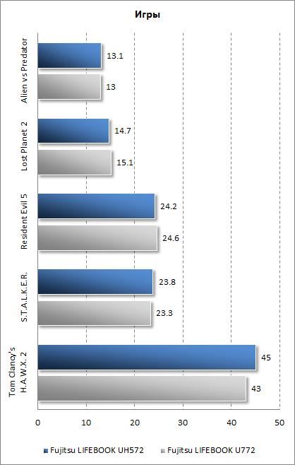 Результаты Fujitsu LIFEBOOK UH572 в играх