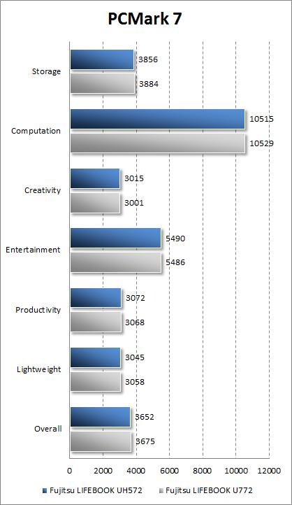 Результаты Fujitsu LIFEBOOK UH572 в PCMark 7