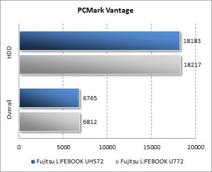 Результаты Fujitsu LIFEBOOK UH572 в PCMark Vantage