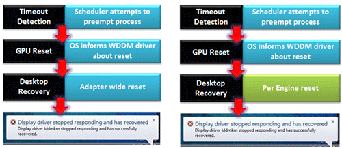 Timeout and Detection Recovery в Windows 8