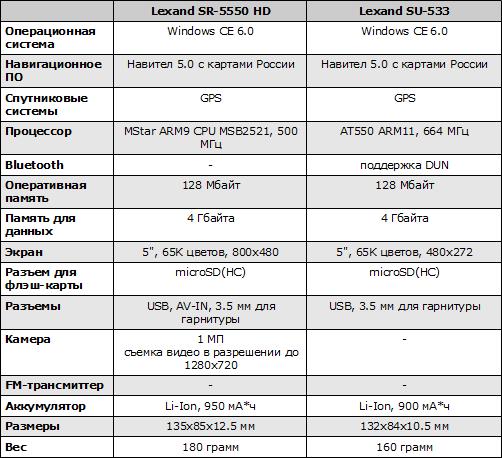 Характеристики Lexand SR-5550 HD и SU-533