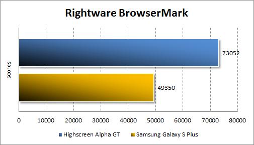 Тестирование производительности Highscreen Alpha GT в Rightware Browsermark