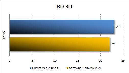 Тестирование производительности Highscreen Alpha GT в RD 3D