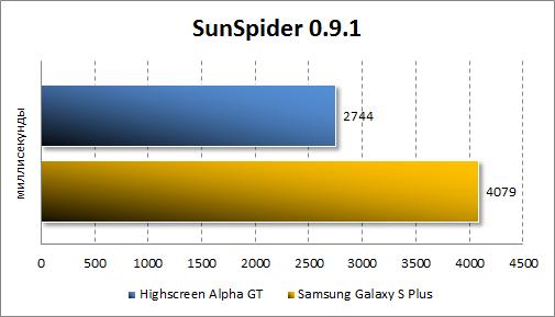 Тестирование производительности Highscreen Alpha GT в SunSpider