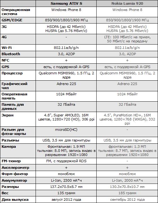 Характеристики Samsung ATIV S и Nokia Lumia 920