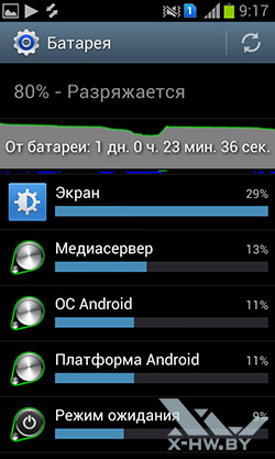 Информация об использовании батареи на Samsung Galaxy S Duos. Рис. 1