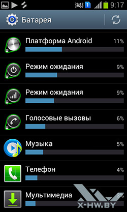 Информация об использовании батареи на Samsung Galaxy S Duos. Рис. 2