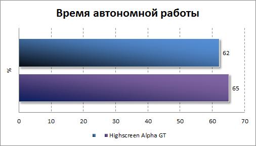 Результаты тестирования автономности Samsung Galaxy S Duos