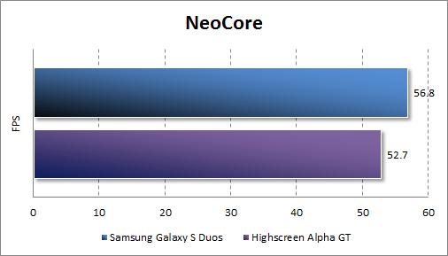 Результаты тестирования Samsung Galaxy S Duos в NeoCore