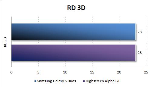 Результаты тестирования Samsung Galaxy S Duos в RD 3D