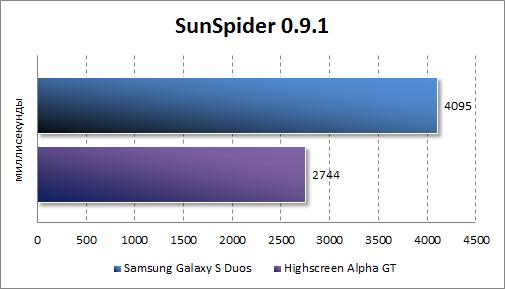 Результаты тестирования Samsung Galaxy S Duos в SunSpider