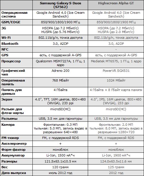 Характеристики Samsung Galaxy S Duos и Highscreen Alpha GT