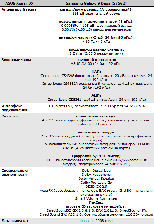 Характеристики ASUS Xonar DX