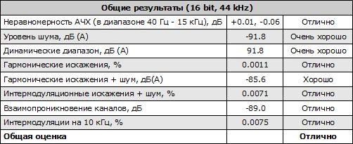 Общие результаты (16 bit, 44 kHz) тестирования звуковой карты ASUS Xonar DX