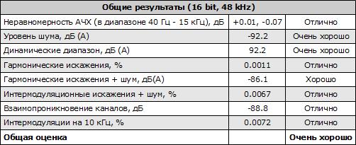 Общие результаты (16 bit, 48 kHz) тестирования звуковой карты ASUS Xonar DX