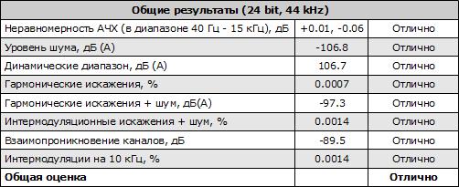 Общие результаты (24 bit, 44 kHz) тестирования звуковой карты ASUS Xonar DX
