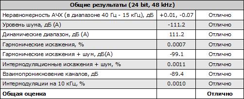 Общие результаты (24 bit, 48 kHz) тестирования звуковой карты ASUS Xonar DX