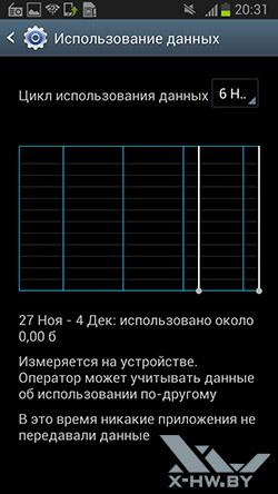 График использования данных Samsung Galaxy Premier