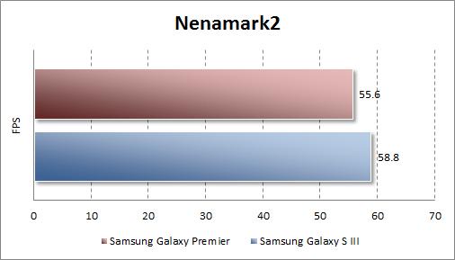 Результаты тестирования Samsung Galaxy Premier в Nenamark2