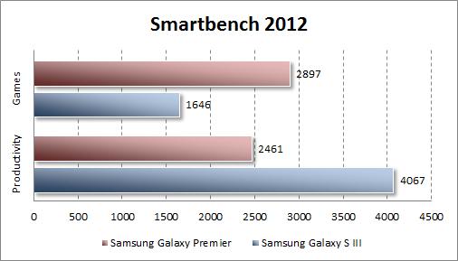 Результаты тестирования Samsung Galaxy Premier в Smartbench 2012