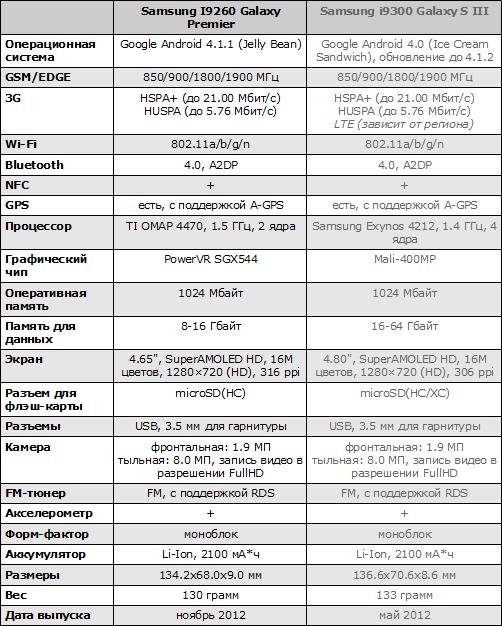 Характеристики Samsung Galaxy Premier и Galaxy S III