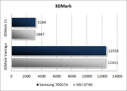 Результаты Samsung Gamer 700G7A в 3DMark Vantage и 3DMark 11