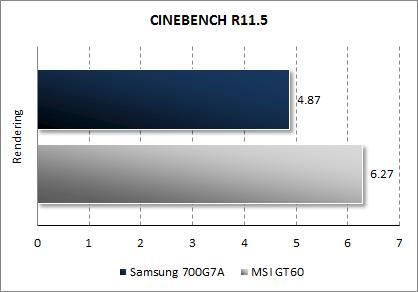 Результаты Samsung Gamer 700G7A в CINEBENCH