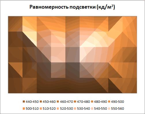 Равномерность подсветки Philips 46PFL8007T